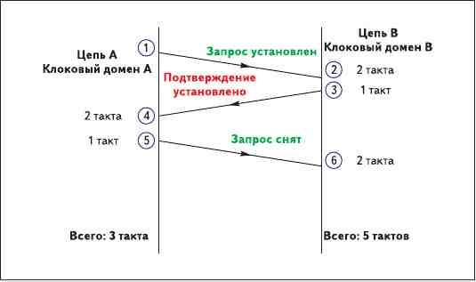 Рис. 10. Неполный протокол установления связи