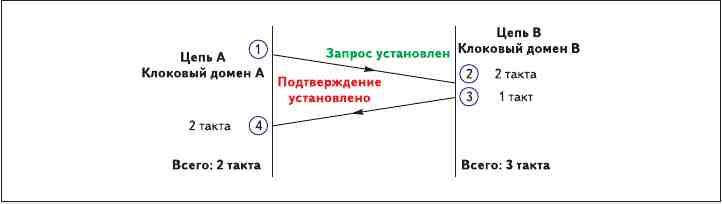 Рис. 11. Неполный протокол установления связи (в этом варианте используются синхронизаторы, работающие по приходящим импульсам)