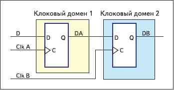Рис. 2. Путь домена синхрочастоты