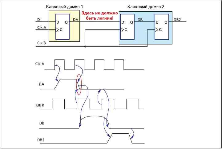 Рис. 6. Схема синхронизатора сигнала