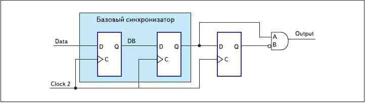 Рис. 7. Синхронизатор, работающий по фронту, состоит из базового синхронизатора,  дополнительного триггера и инвертора