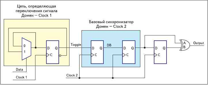 Рис. 8. Синхронизатор, работающий по приходящему импульсу