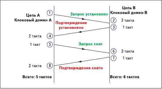Рис. 9. Полный протокол установления связи (две схемы ждут друг друга перед тем, как установить или сбросить свои сигналы установления связи)