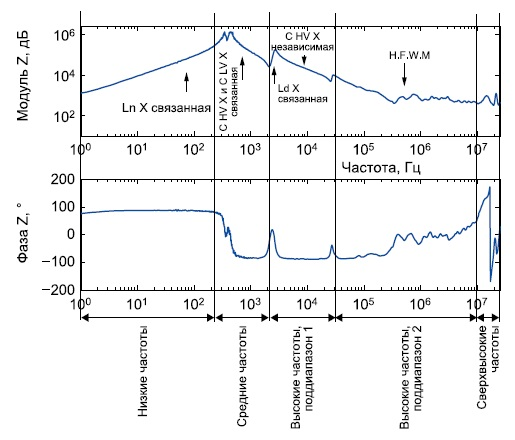 Идентификация наиболее важных участков рабочей полосы частот в типовой сквозной АЧХ разомкнутой цепи