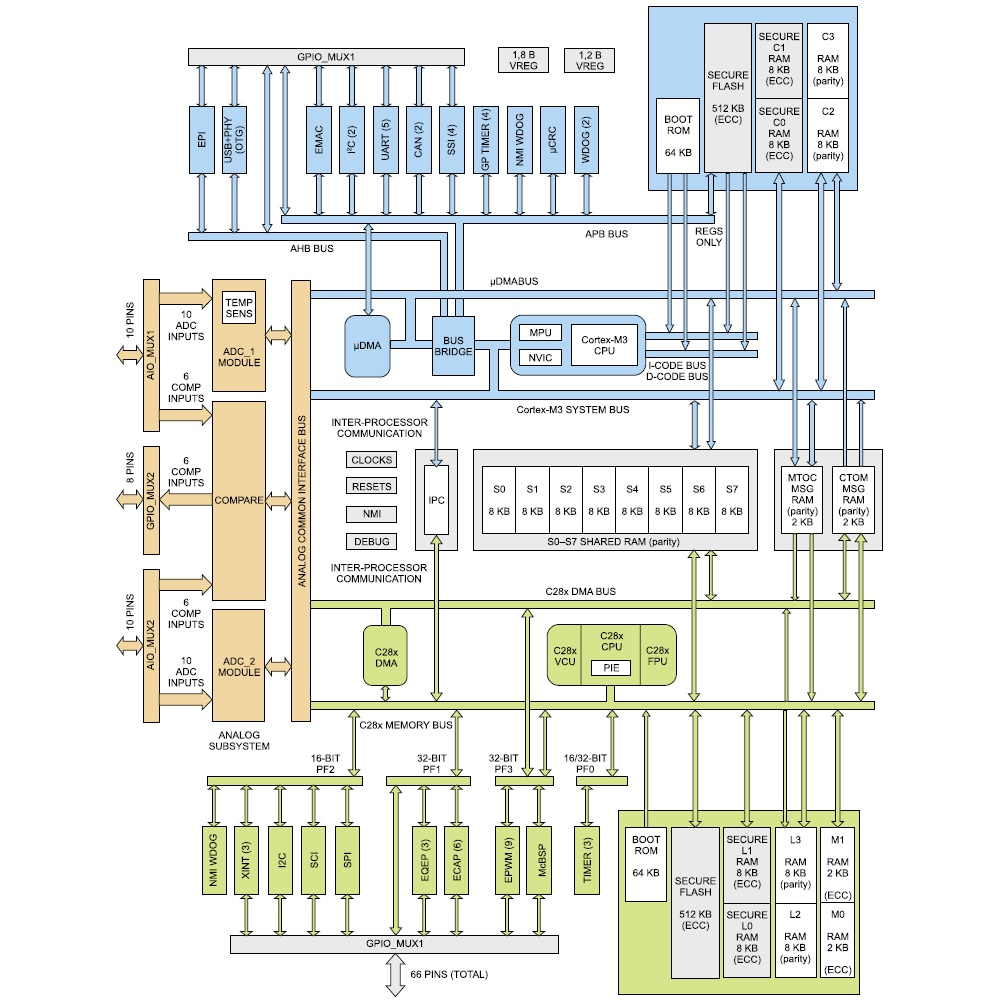 Блок-схема микроконтроллеров Concerto