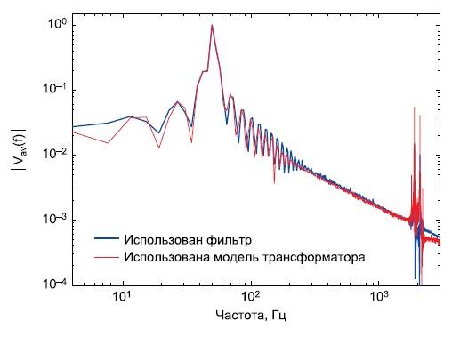 Частотный спектр напряжений при исследовании LC-фильтра и модели