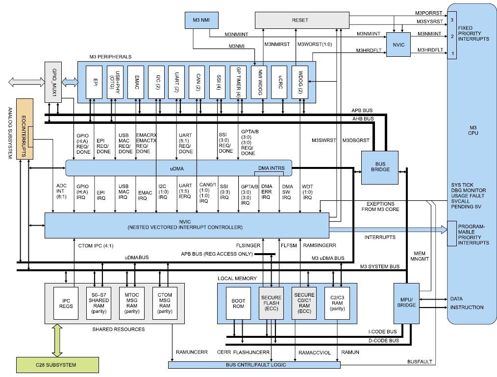 Структура главной подсистемы F28M35x