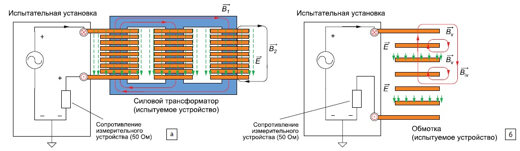 Распределение электромагнитного поля