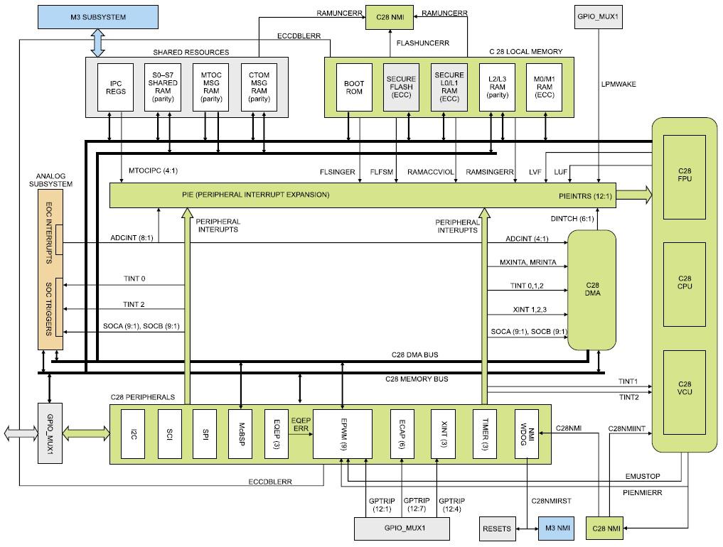 Структура управляющей подсистемы F28M35x