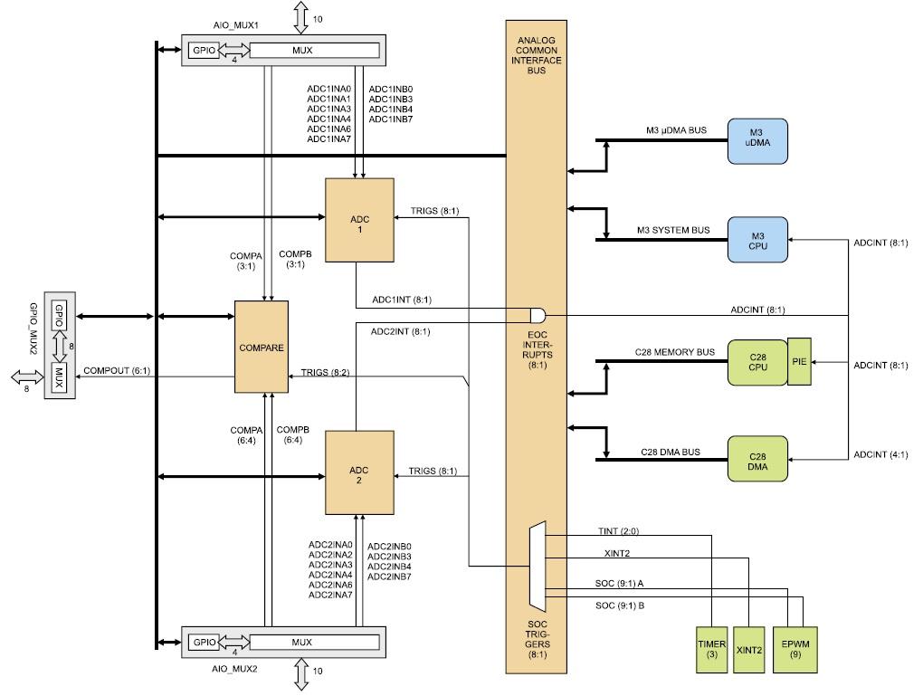 Структура аналоговой подсистемы F28M35x