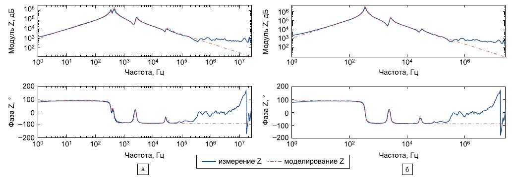 Сопоставление результатов реальных измерений и результатов моделирования