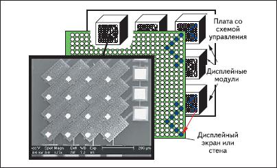 СтруктураTMOS дисплейной системы Microsoft Research