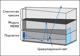Оптическая схема дисплея Pixtronix для мобильных приложений на основе просветного матричного TMEMS