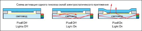 Принцип работы светового затвора UniPixel Display Inc.