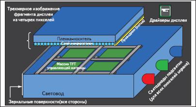 Конструкция дисплейного экрана UniPixel