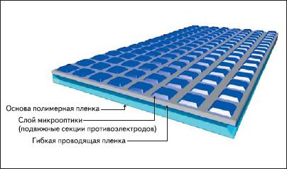 Структура верхней панели — активного слоя Opcuity