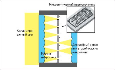 Cветовая схема просветного TMOS-дисплея