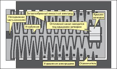 Конструкция актуатора «зигзаг»