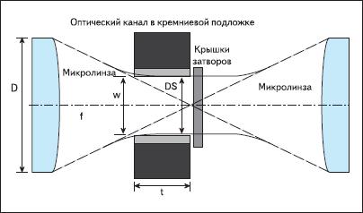 Оптическая схема TMOS-микрозатвора
