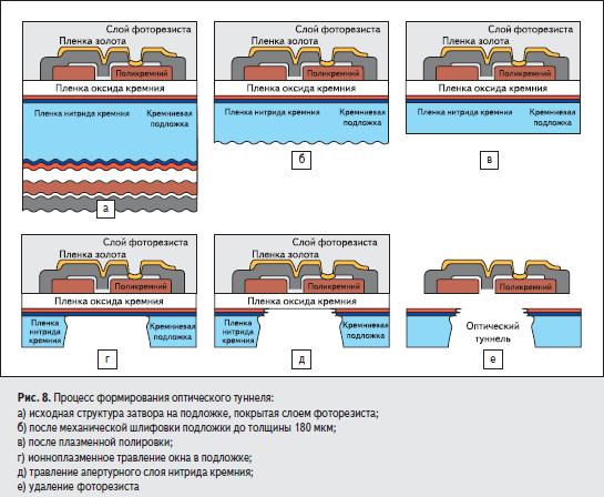 Процесс формирования оптического туннеля