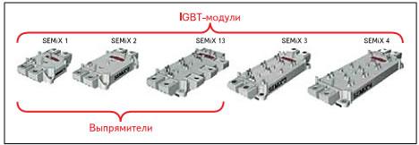 Типоразмеры компонентов семейства SEMiX — одинаковый форм‑фактор для различных диапазонов мощности