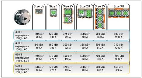 Типоразмеры, номинальный ток и мощность силовых сборок SEMIKUBE при различных коэффициентах перегрузки