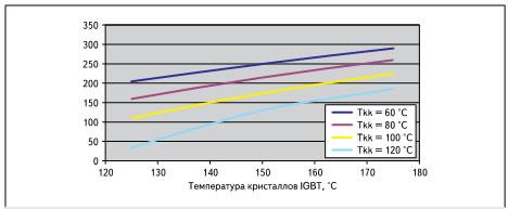Зависимость выходного тока инвертора от максимальной температуры кристалла Tvjmax и температуры радиатора Tkk (бó льшая мощность инвертора достигается при увеличении температуры теплостока и чипов IGBT)