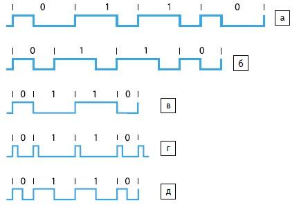 Элементы кодов: а) ШМ2-ПЧ; б) ШМ2-ПП; в) ШМ2-БП; г) ШМ2-ПИ; д) ШМ2-ПС