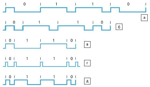 Элементы кодов: а) ШМ3-ПЧ; б) ШМ3-ПП; в) ШМ3-БП; г) ШМ3-ПИ; д) ШМ3-ПС