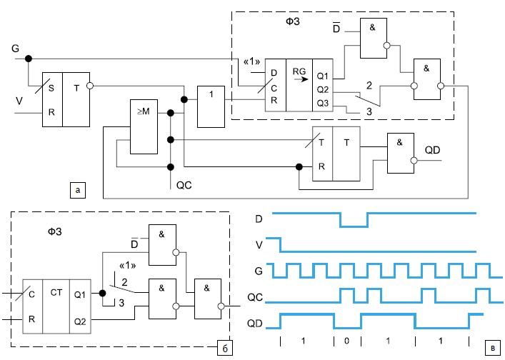 Кодирующие устройства ШМ-БП с заданием конечного состояния