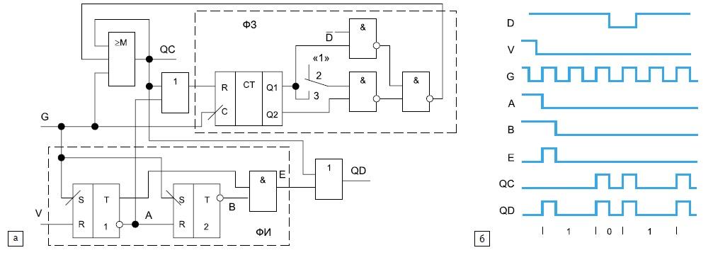 Кодирующее устройство ШМ-ПИ с заданием конечного состояния