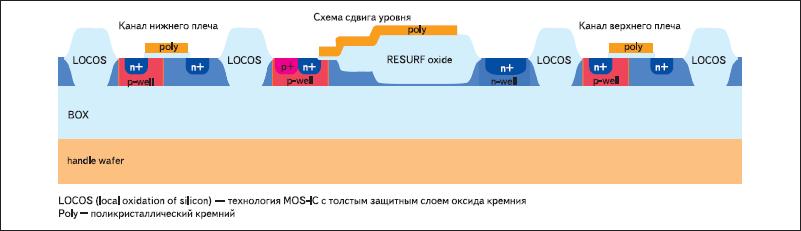 Поперечное сечение структуры HVSOI