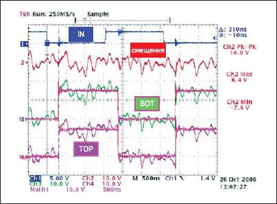 Типовые формы сигналов при воздействии смещающих шумов