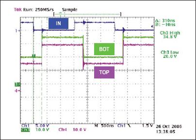 Типовые формы сигналов управления при напряжении смещения +20 В