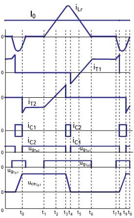 Эпюры процессов, происходящих в инверторе в режиме № 2