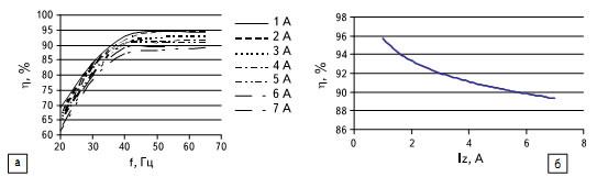 Результаты экспериментов: а) КПД инвертора в режиме «жесткого» переключения; б) суммарный КПД инвертора на частоте 50 Гц