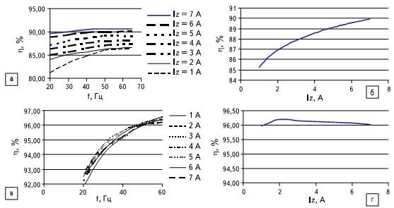 Результаты экспериментов: а) КПД инвертора в режиме «мягкого» переключения, режим СМ2; б) суммарный КПД инвертора на частоте 50 Гц; в) КПД инвертора в режиме «мягкого» переключения, режим СМ1; г) суммарный КПД инвертора на частоте 50 Гц