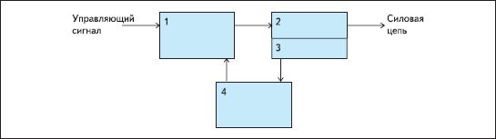 Функциональная схема ТТР с защитой от перегрева