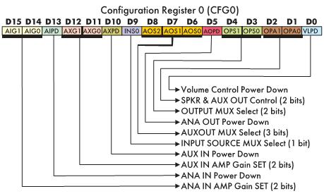 Рис. 4. Значения битов конфигурационного регистра 0 (CFG0)