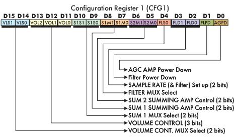 Рис. 5. Значение битов конфигурационного регистра 1 (CFG1)