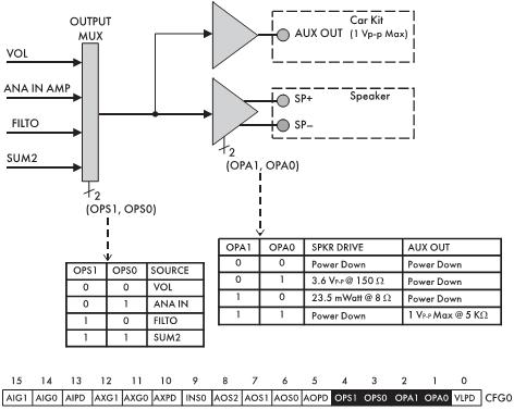 Рис. 9. Описание управления выходом на динамик и звуковым выходом AUX OUT