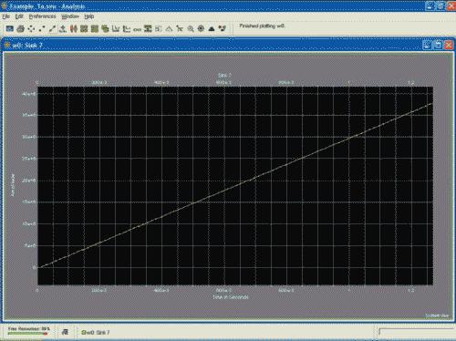 HDL Design Studio. Результаты моделирования схемы MAC в SystemView