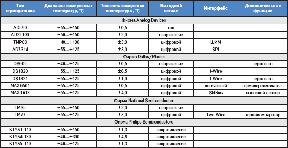 Интегральные термодатчики