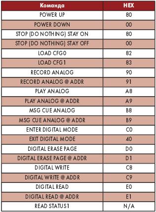 Таблица значений командного байта