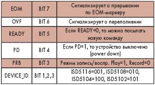 Таблица значения битов байта состояния