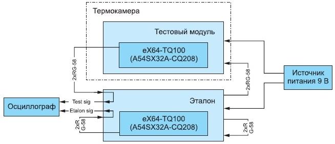 Структурная схема стенда измерения задержек распространения сигналов