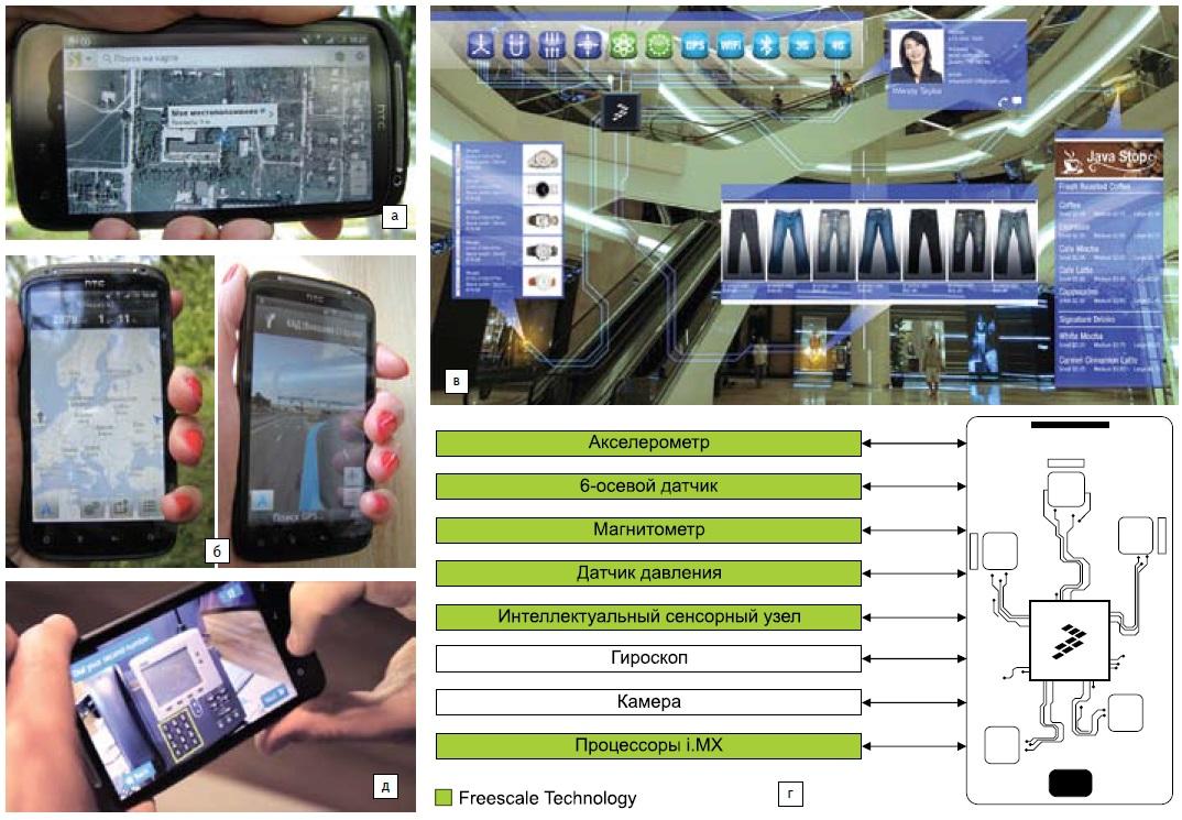 Мобильные технологии, доступные посредством GPS икамер