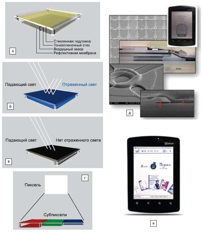 Первый промышленно выпускаемый МЭМС дисплейный интерфейс