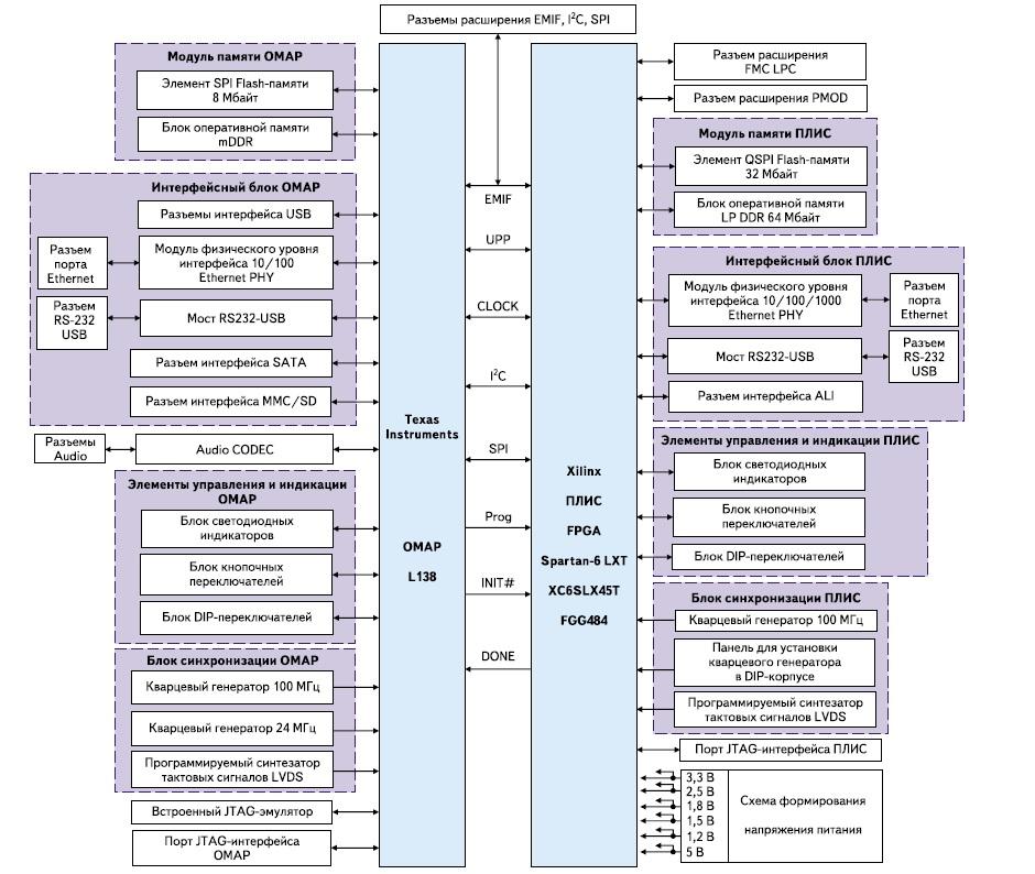 Структура модуля Avnet Spartan-6/OMAP Co-Processing Development Board