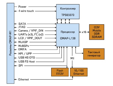 Структура процессорного блока OMAP-L138 SOM